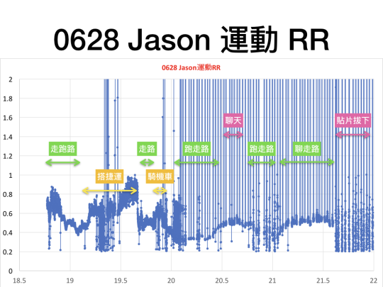 跑步生活型態分析1