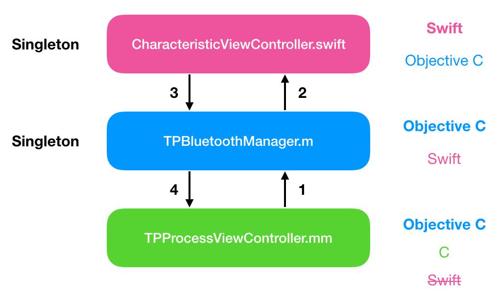 [iOS] 在Objective C使用Swift的Singleton.png