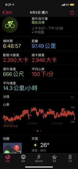 2020 環大台北自行車挑戰紀錄9