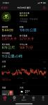 亦禾騎士團上石門水庫破百公里-紀錄圖表6